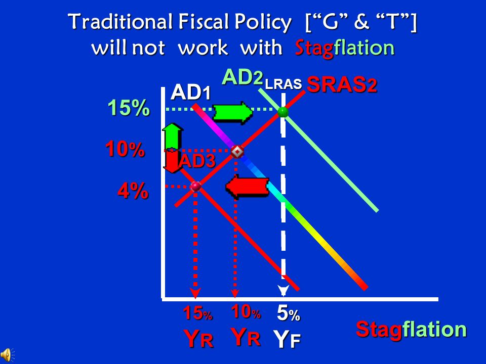 Traditional Fiscal Policy [ G & T ] will not work with Stagflation